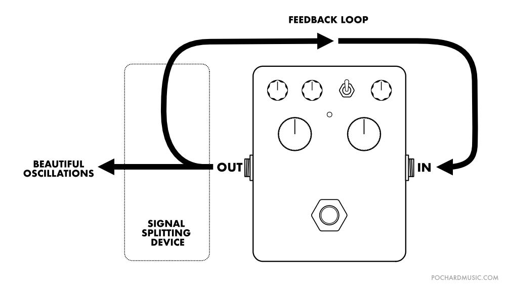 No input feedback loop diagram